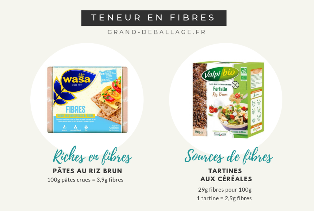 difference-riche-en-fibres-et-source-de-fibres