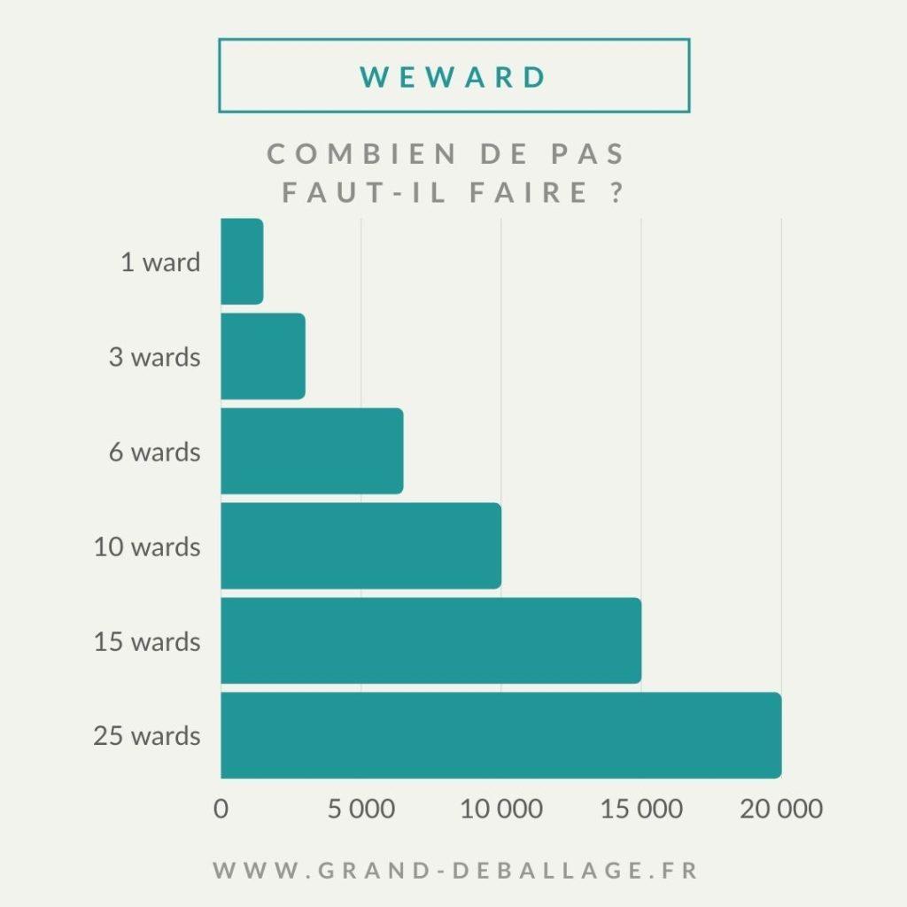 application we ward : combien de pas faire par jour